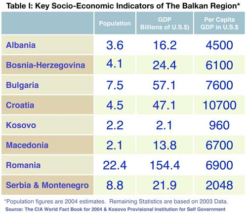 Key Socio-Economic Indicators of The Balkan Region